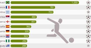 البرازيل وفرنسا والأرجنتين أكثر البلدان تصديراً للاعبين في العالم